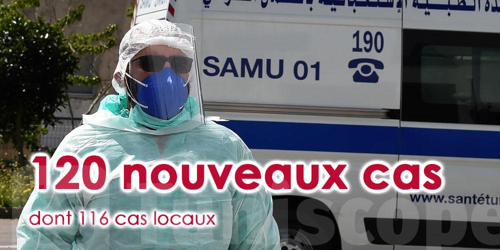 120 nouveaux cas de Covid-19 en Tunisie