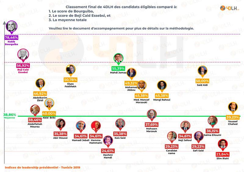 Le Leadership des Candidats à la Présidence analysé par 4DLH