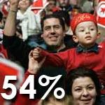 Sondage 3C Etudes : 54% des Tunisiens estiment que le gouvernement cherche à modifier leur mode de vie