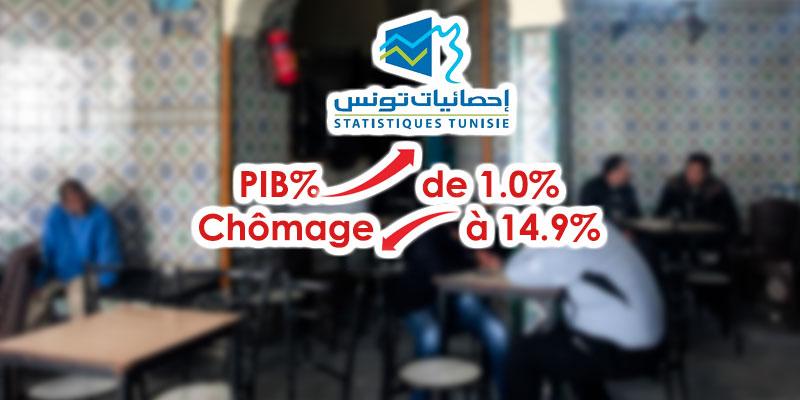 INS : Il y a moins de chômeurs en Tunisie