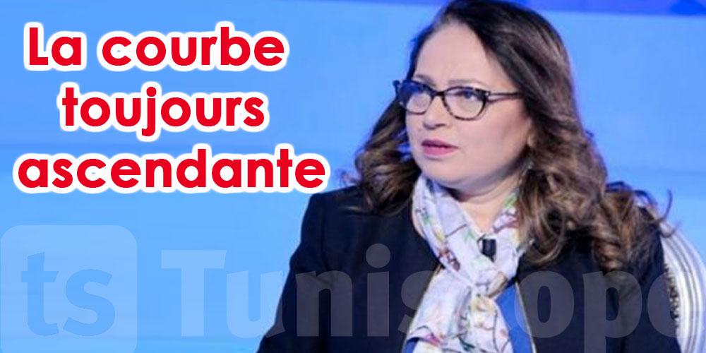 La Tunisie sur le point de franchir la ligne rouge et le pic est encore devant, met en garde Ben Alaya