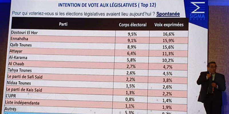 Si les élections avaient lieu aujourd'hui, le PDL remporterait les législatives