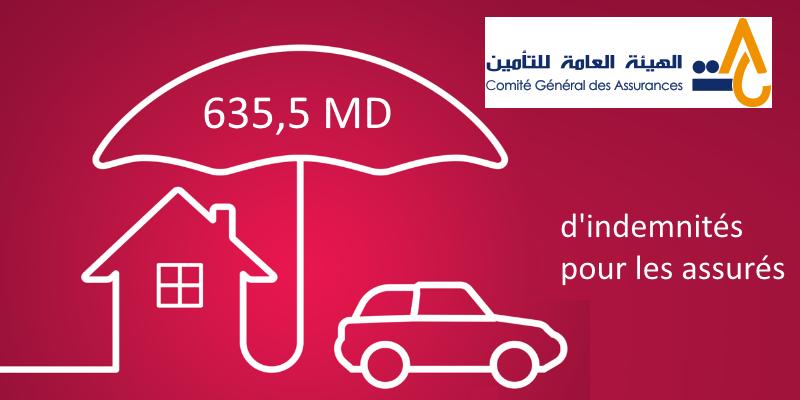 635,5 MD d'indemnités pour les assurés au premier semestre de 2019