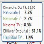 Marzouki : Un pic d'audience de 61.1% sur Al-Hiwar Attounissi hier