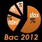 Bac 2012 en chiffres : Taux de réussite général par section et par gouvernorat