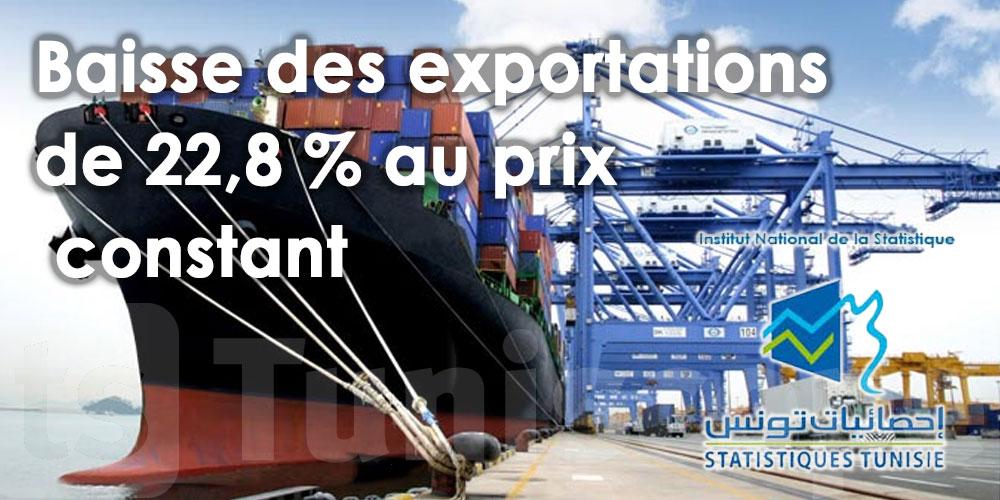 Baisse des exportations de 22,8 % au prix constant