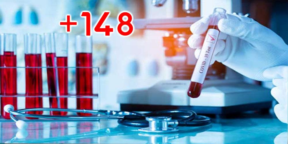 148 إصابة جديدة بفيروس كورونا في تونس