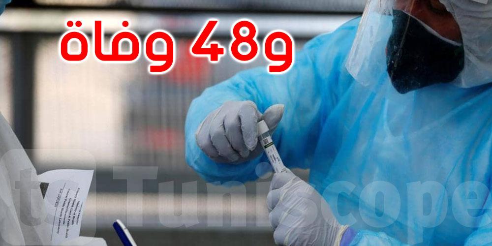 1208 إصابات جديدة بفيروس كورونا في تونس