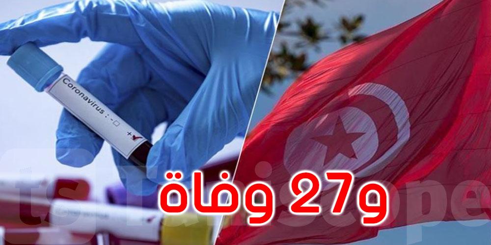 662 إصابة جديدة بفيروس كورونا في تونس