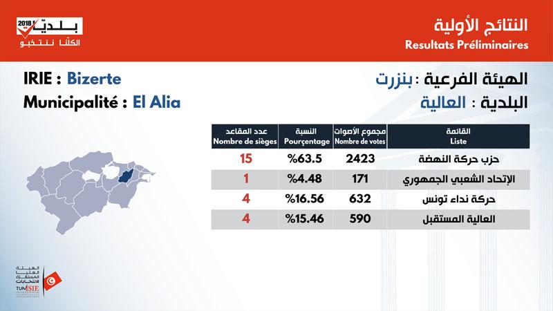 بالأرقام: نتائج الانتخابات البلدية في ولاية بنزرت