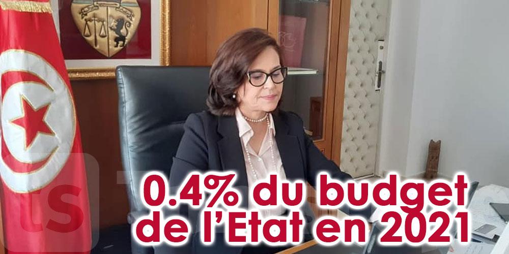 Le budget du ministère de la femme ne dépasse pas 0.4% du budget de l'Etat