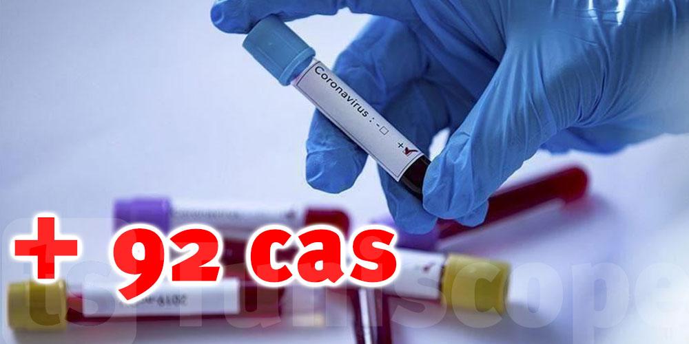 92 nouveaux cas à Gabès