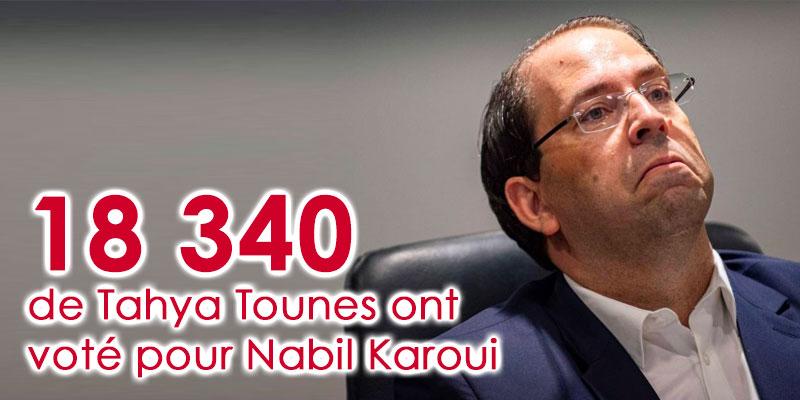 18 340 sympathisants de Tahya Tounes ont voté pour Karoui
