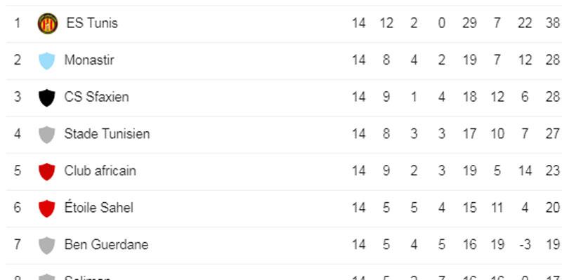Résultat et classement de la ligue 1 après la 14e journée