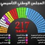 'Election de l'Assemblée constituante: lectures politiques' en débat samedi 19 novembre à la FSJPST
