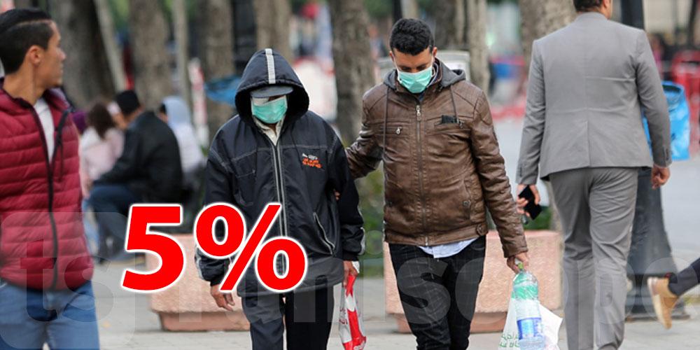 نسبة 5 % من إجمالي إصابات كورونا في القارة الإفريقية سجّلت في تونس