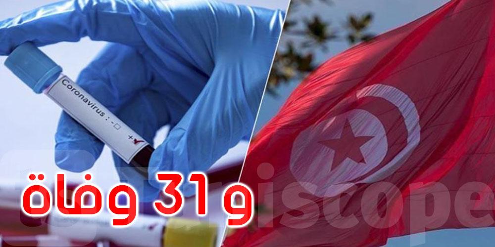 666 إصابة جديدة بفيروس كورونا في تونس