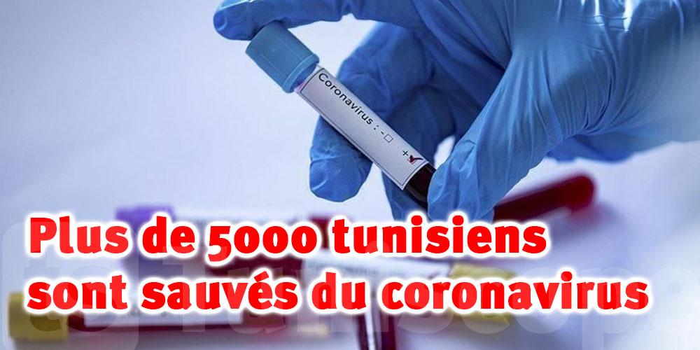 Plus de 5000 tunisiens sont sauvés du coronavirus