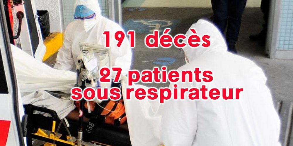 Déjà 191 décès du coronavirus