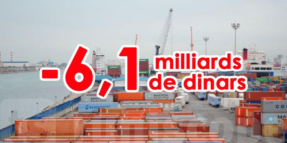 Une baisse estimée à 6,1 milliards de dinars pour le déficit commercial