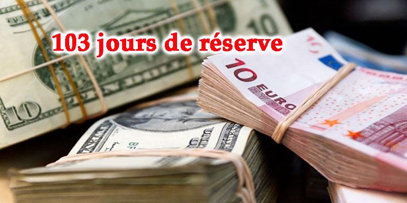 Notre réserve en devises atteint les 103 jours d'exportations