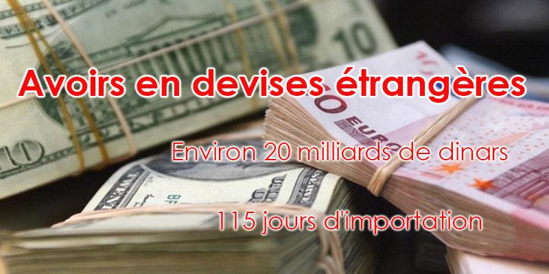 Les avoirs en devises étrangères ont atteint près de 20 milliards de dinars
