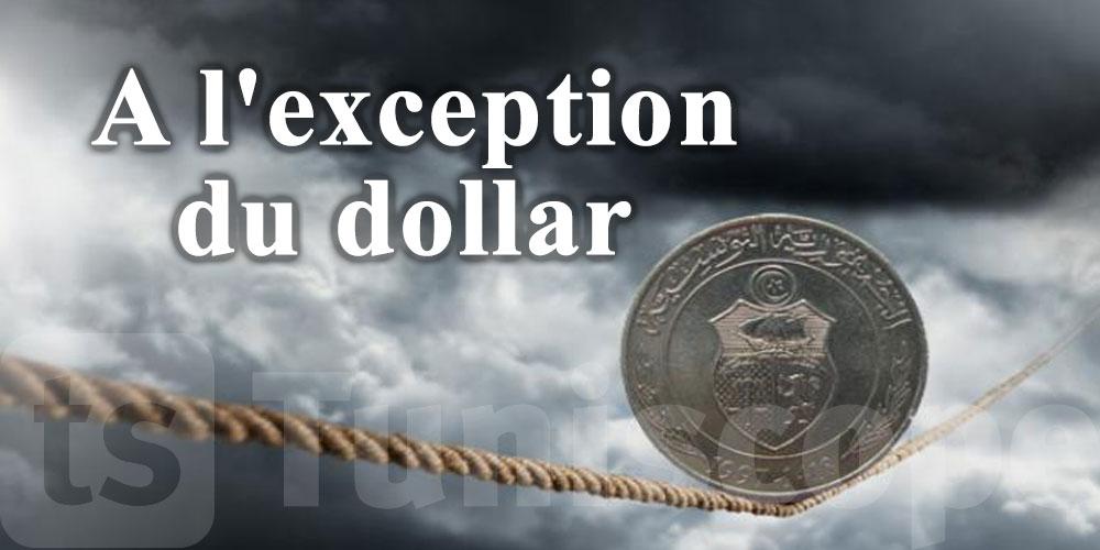 Dépréciation du dinar face aux principales devises étrangères