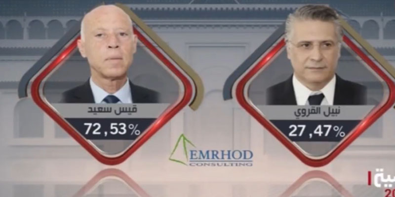 Selon Emrhod, Kaïs Saïed remporte l'élection présidentielle avec 72,53 % des voix