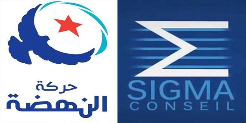 Ennahdha accuse Sigma Conseil d'avoir falsifié les résultats de ses sondages