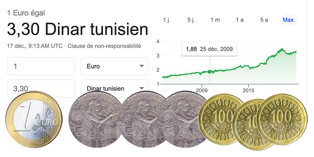 1 euro faisait 1,88 dinar le 17 décembre 2010