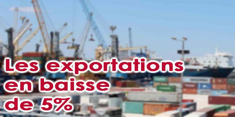 Baisse de 5% des exportations en 2019