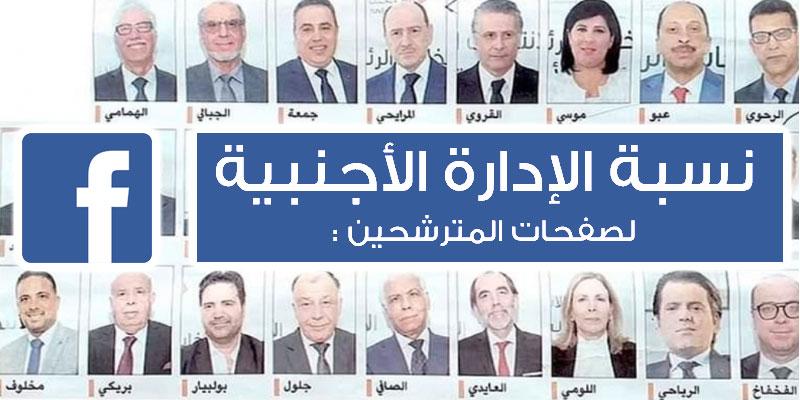 65% من الحضور الأجنبي في إدارة الصفحات الرسمية للمترشحين للرئاسية