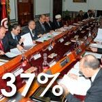 Sondage 3C Etudes : L'efficacité des ministres est jugée insuffisante par 37% des Tunisiens