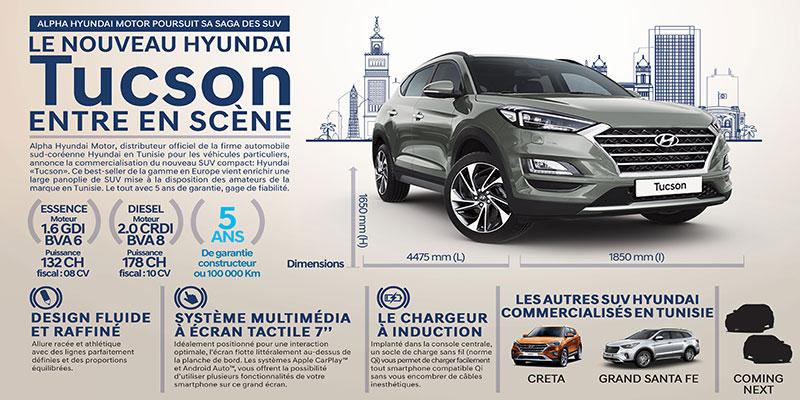 Alpha Hyundai Motor poursuit sa saga des SUV