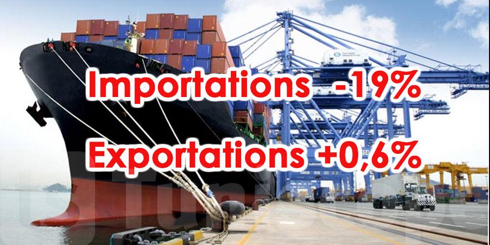 Baisse significative des importations au mois de septembre