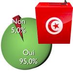 95% des tunisiens voteront et 51% ne connaissent pas les partis
