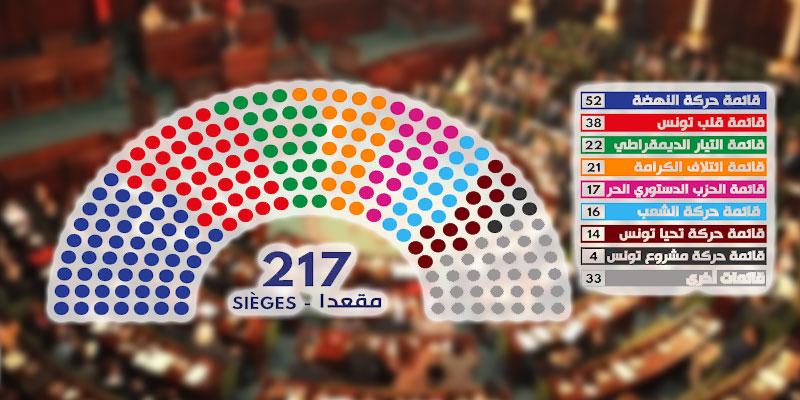 Qui sont les nouveaux membres du parlement ?