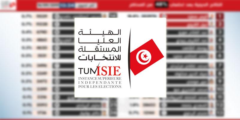 ISIE, Résultats partiels portant sur 48% des votes