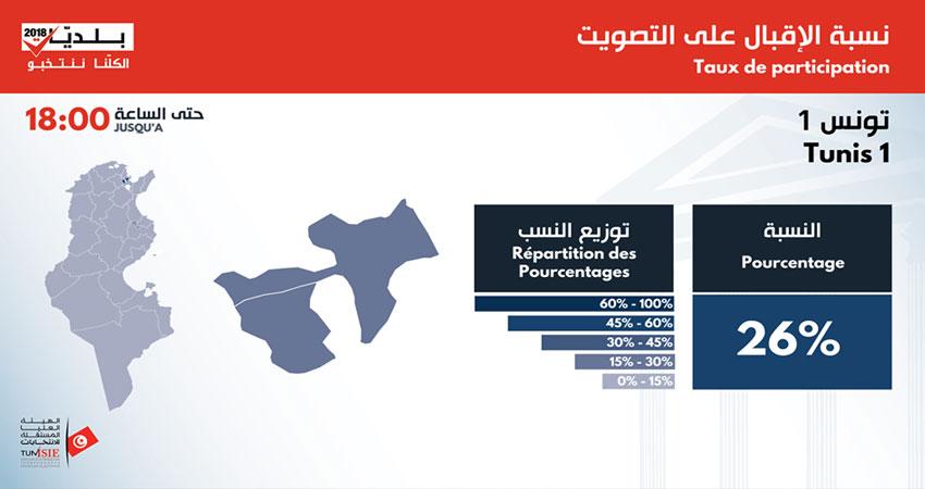 بلديات 2018 : النتائج الأولية في تونس 1 و تونس 2