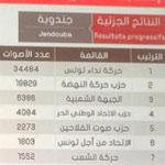 هيئة الإنتخابات تعلن عن النتائج الجزئية بولاية جندوبة