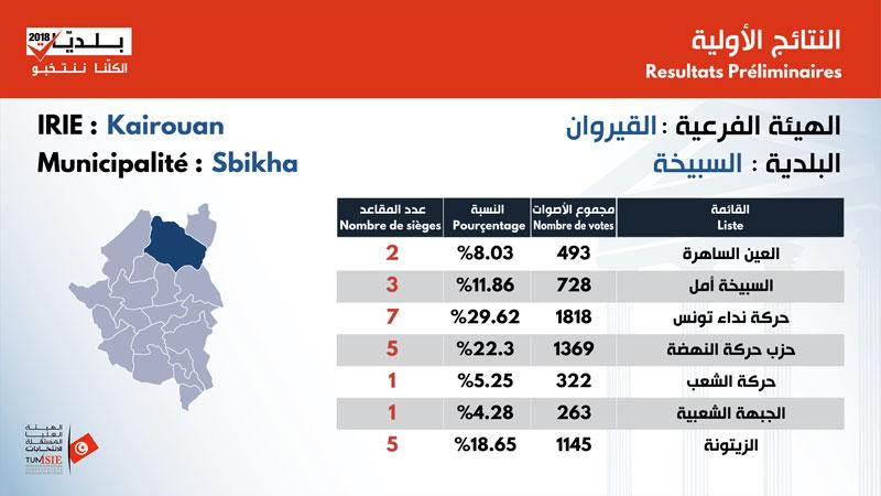 بالأرقام: نتائج الانتخابات البلدية في ولاية القيروان