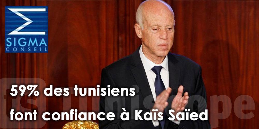 59% des tunisiens font confiance à Kaïs Saïed