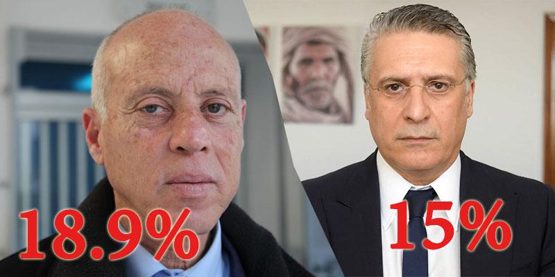 نتائج 39% من محاضر الفرز، قيس سعيد و نبيل قروي في الصدارة