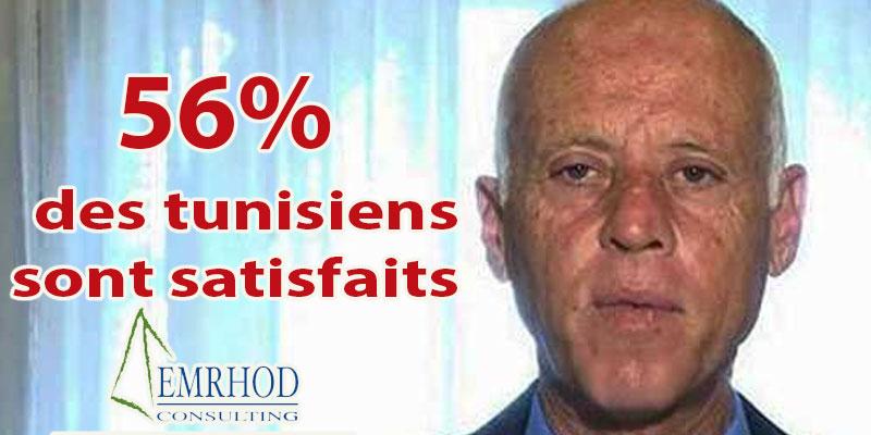 56% des tunisiens sont satisfaits du rendement du Président de la République