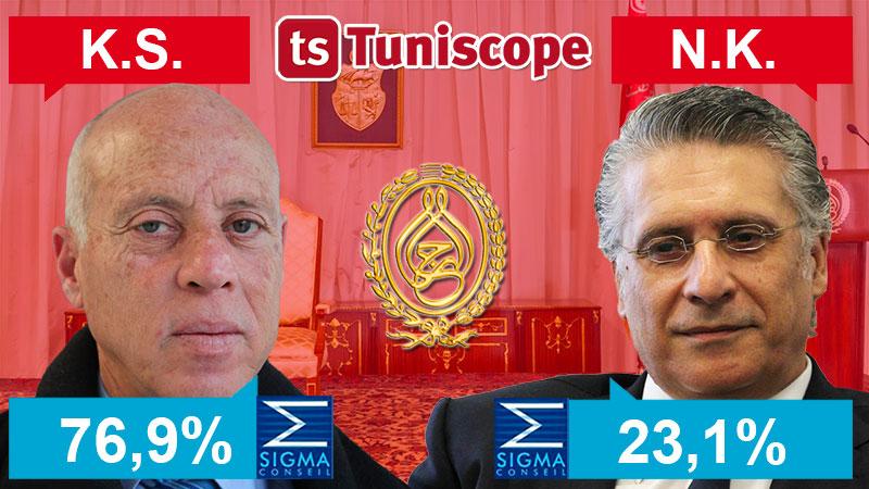 Kaïs Saïed 76.9 % et Nabil Karoui 23.1 %