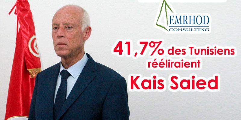 Emrhod : 50,4% des Tunisiens sont satisfaits de Kais Saied