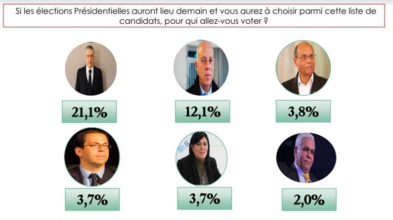 Selon Elka, Nabil Karoui en tête des intentions de votes