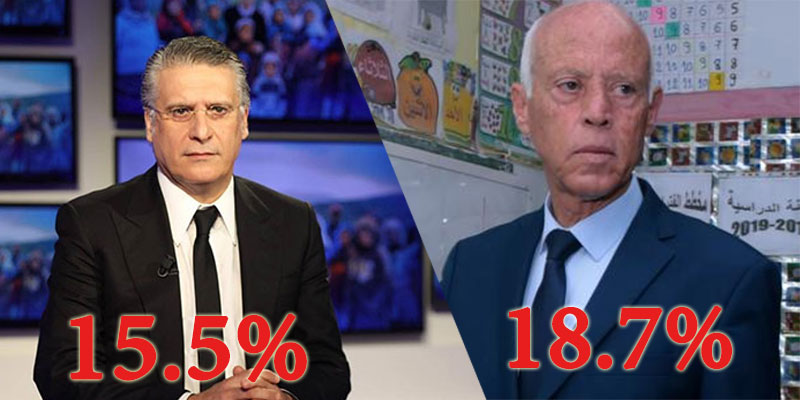 النتائج الحينية للإنتخابات الرئاسية بعد إحتساب 52% من محاضر الفرز