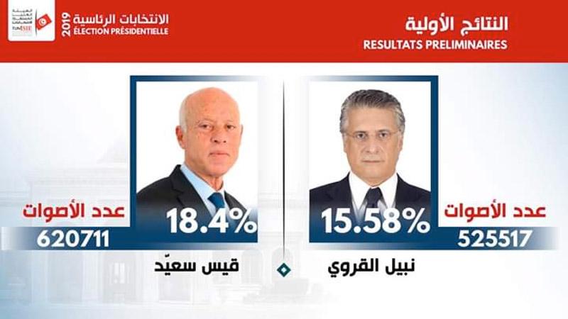 النتائج النهائية لجميع المترشحين في الانتخابات الرئاسية