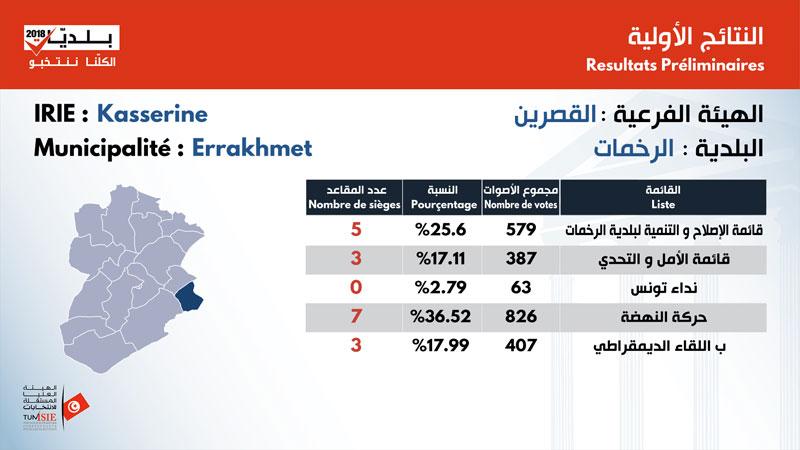 بالأرقام: نتائج الانتخابات البلدية في ولاية القصرين